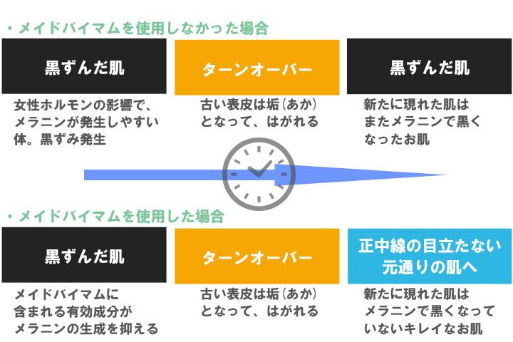 メイドバイマムの使用、未使用時の比較
